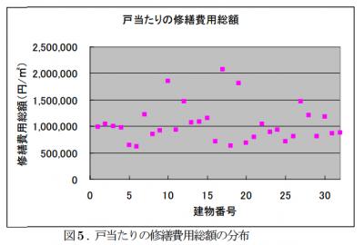 平米あたりの修繕費用の分布②