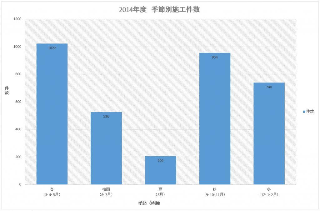 2014年度 季節別施工件数(プロタイムズ全体)