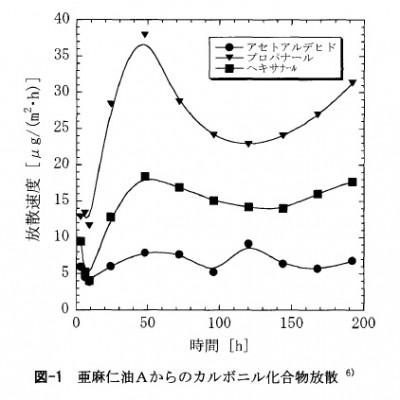 亜麻仁油のカルボニル化合物放散