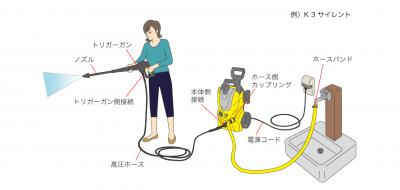 ケルヒャー 高圧洗浄機接続