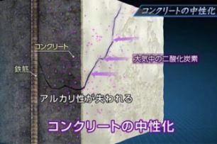 コンクリート中性化のイメージ