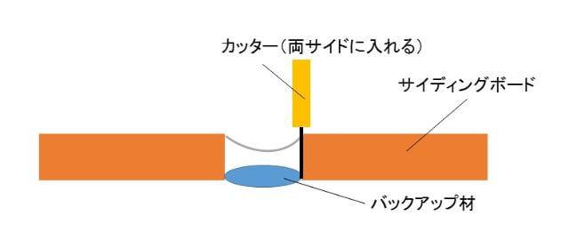 バックアップ材の設置